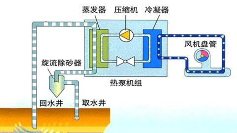 地源热泵空调使用可能带来的问题