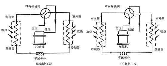 什么是热泵,它又是如何实现制冷制热的?