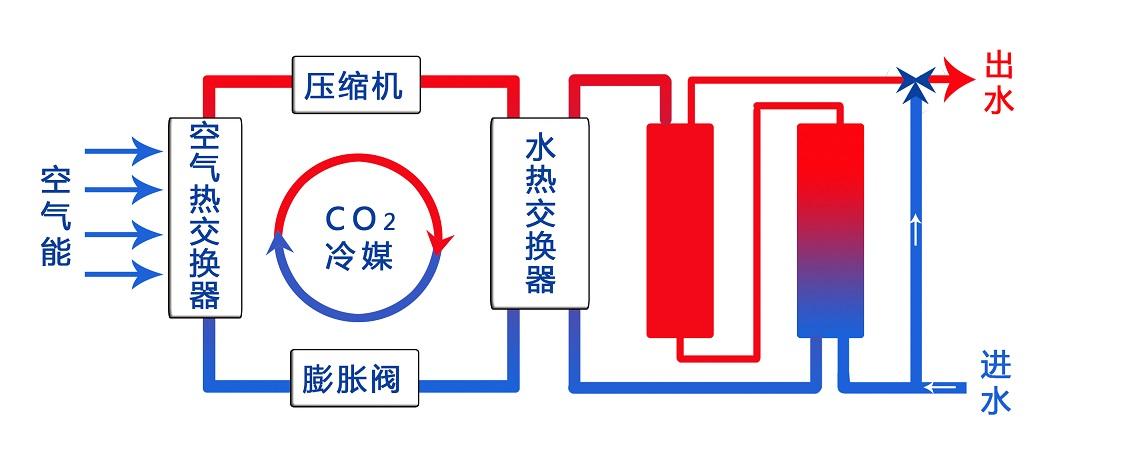 空气能热水器的能效等级:它到底能节能多少