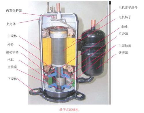 热泵知识 空气能热水器压机配件解剖图