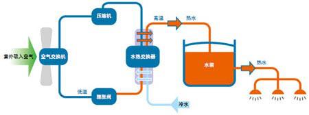 直热式空气源热泵热水机的工作原理