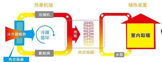 中央空调和空气源热泵有什么区别?