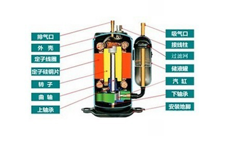 热泵压缩机卡缸故障的原因解析