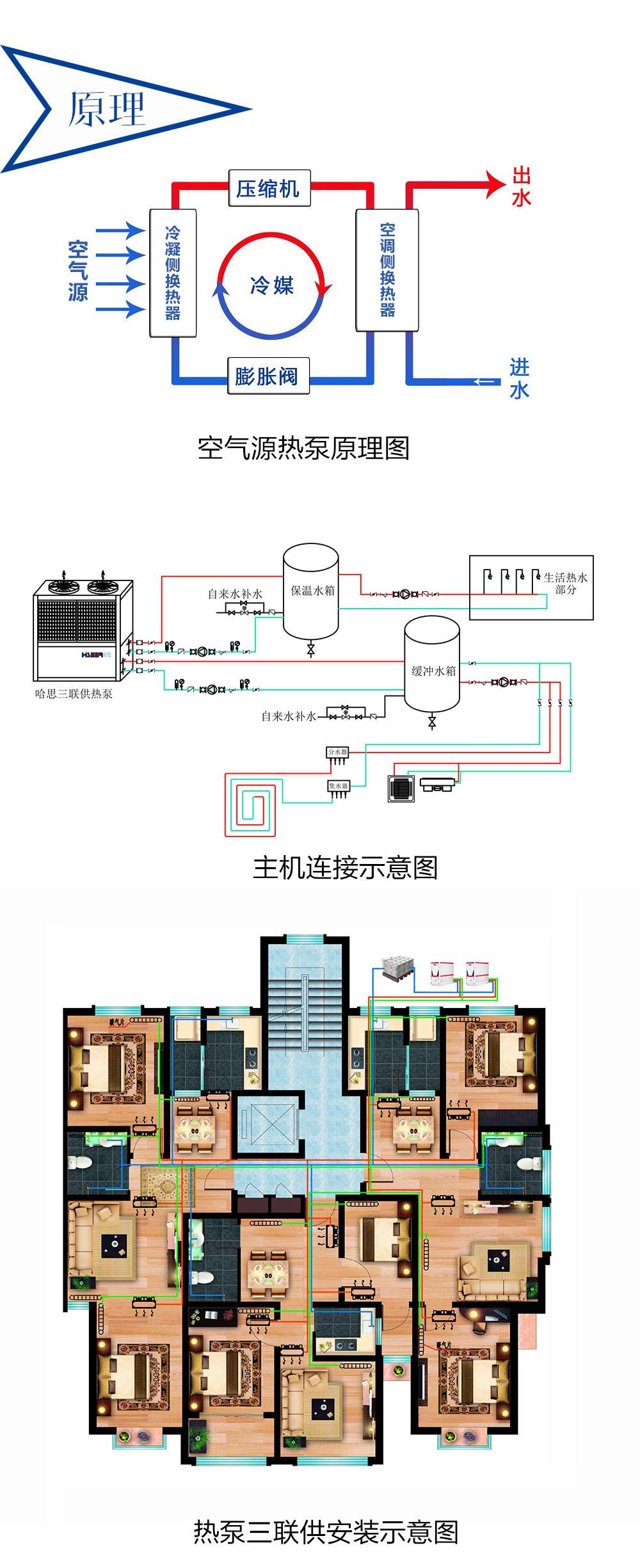 哈思热泵三联供原理图与安装示意图
